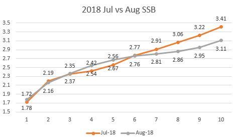 2018 Jul vs Aug SSB Compare